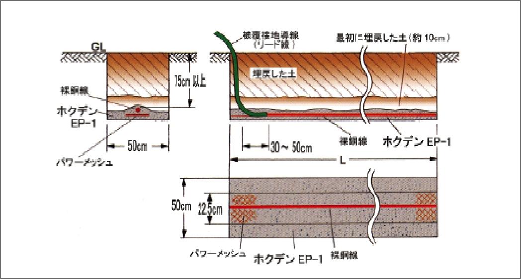 帯状電極施工図(パワーメッシュ併用時)