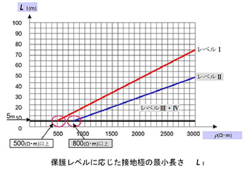 接地電極最小長さL1