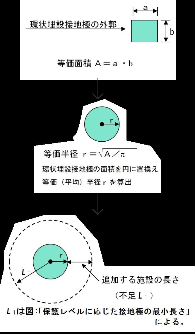 B型接地極(環状・基礎・網状)