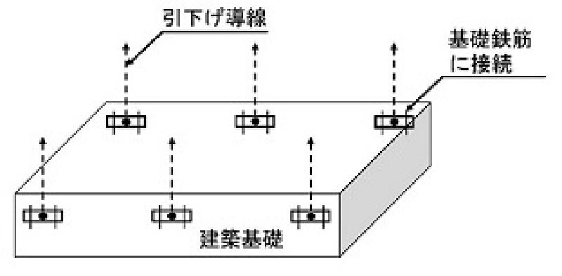 構造体利用接地極(RC造及びS造の地中構造体、その他の金属製地下構造物)