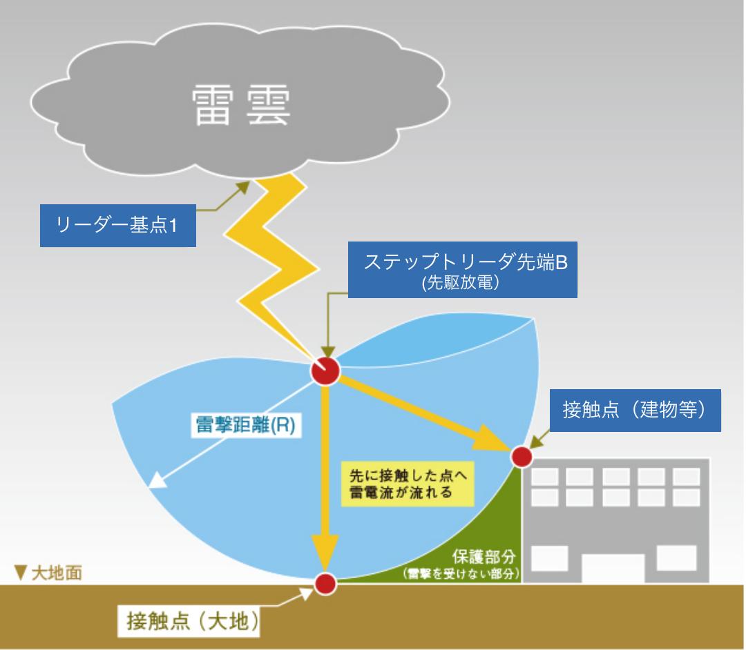 回転球体法の理論