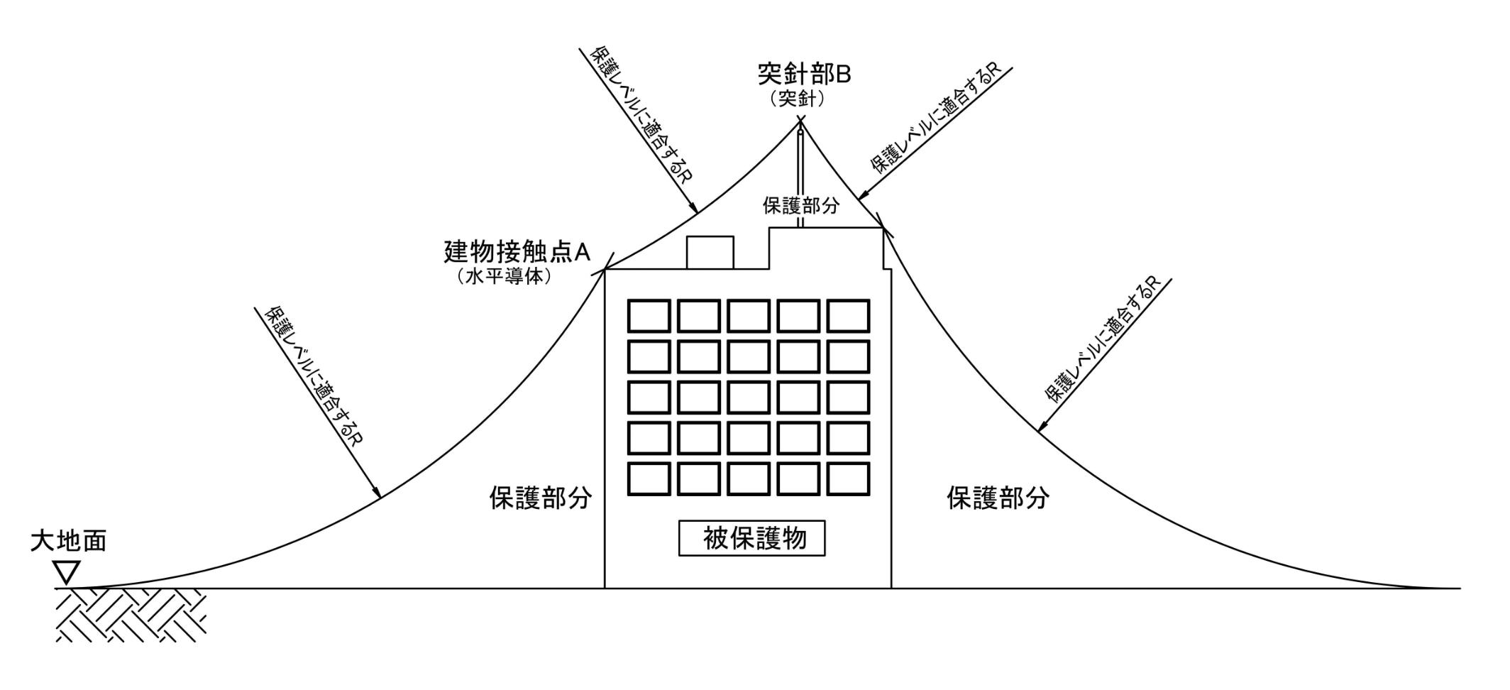 回転球体法による建物の保護例